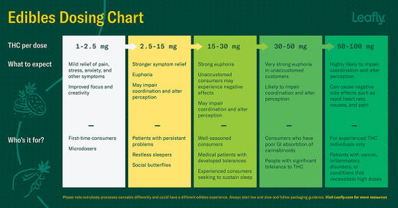 Chart of THC dosing effects