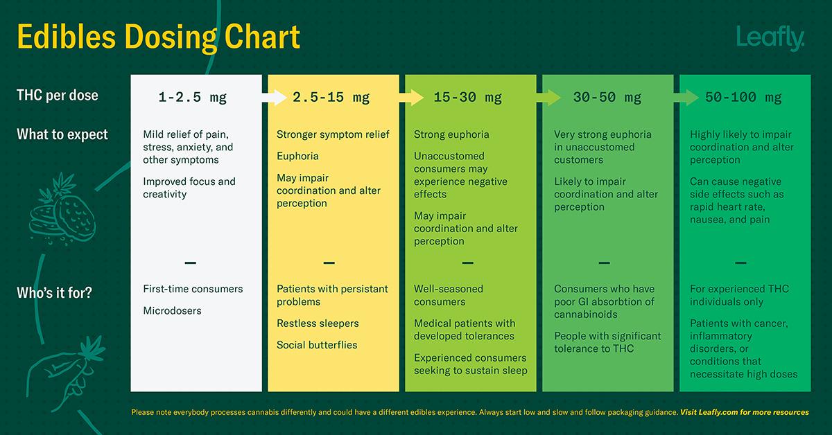 Delta 9 THC Chart