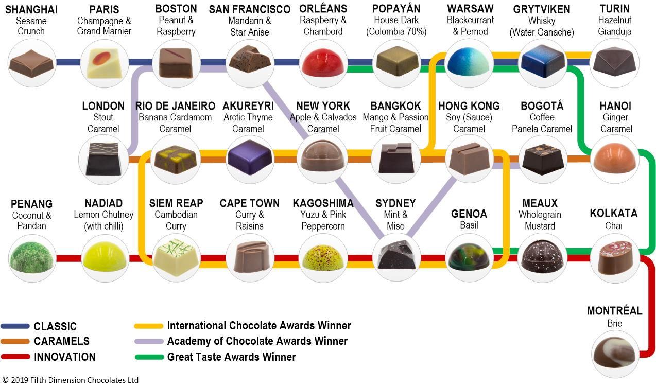 Filled Chocolates - Flavour Journey Planner