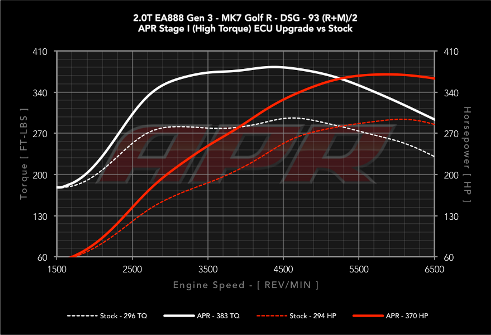 APR Stage 1 ECU Tune VW Golf Mk7/7.5 R (Audi 8V S3)