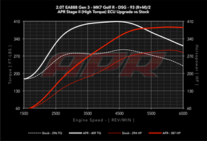 APR Stage 2 ECU Tune VW Golf Mk7/7.5 R (Audi 8V S3)