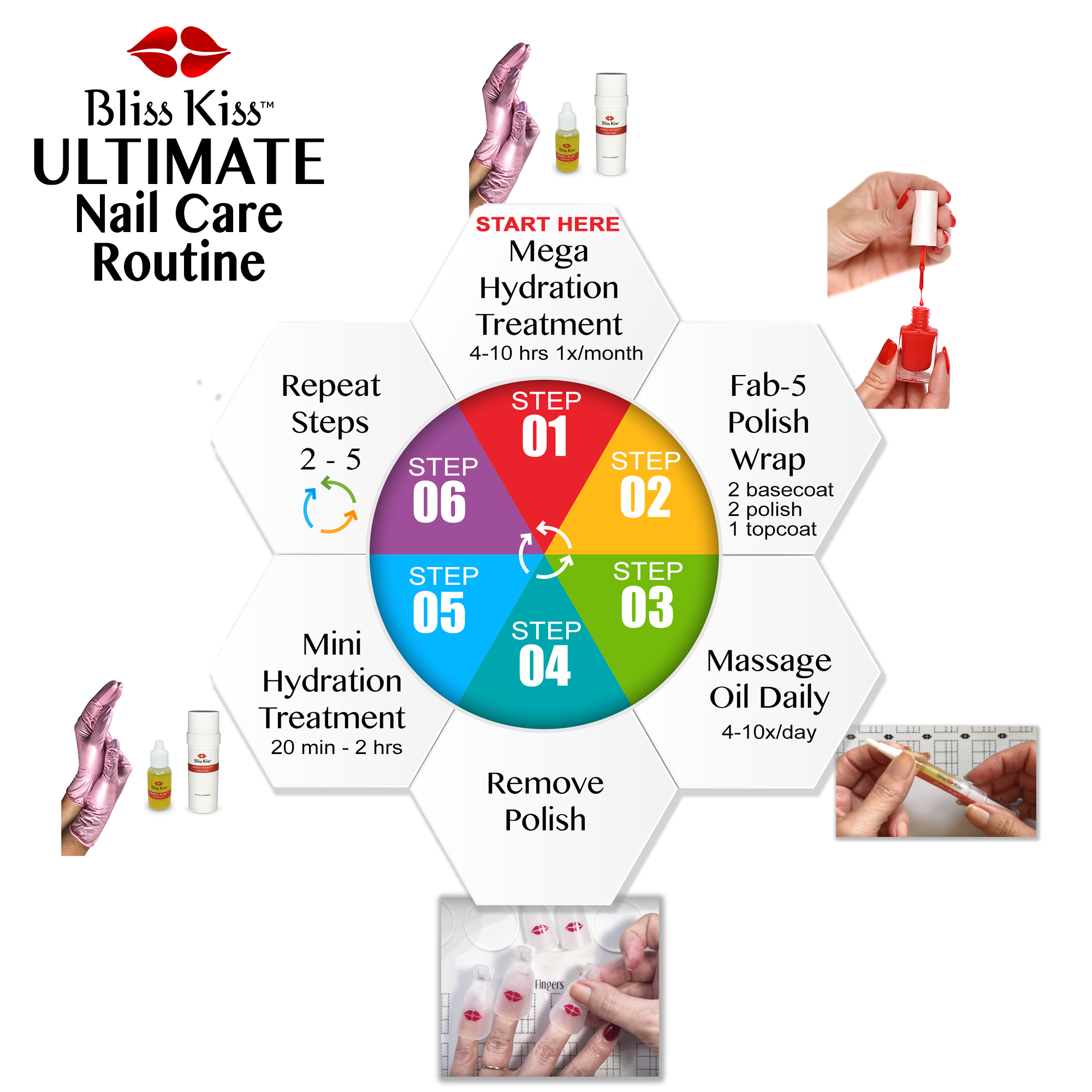 The Bliss Kiss™ Ultimate Nail Care Routine