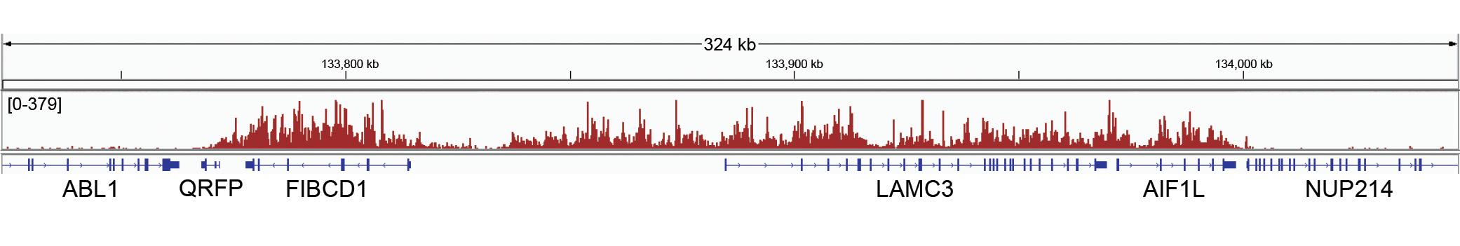 13-0047 CUT&Tag Data