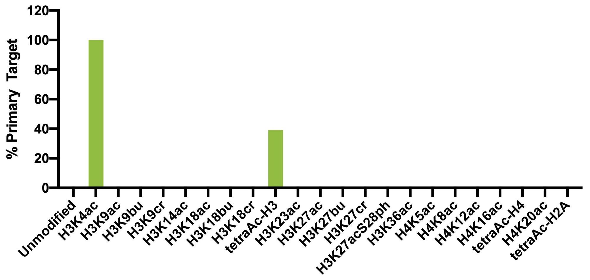 13-0034 Luminex Data