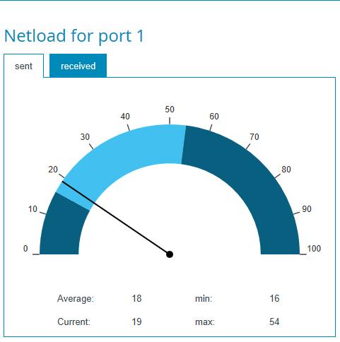 PROmesh P9 Network Utilization