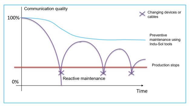 Communication Quality graph of a preventative maintenance plan
