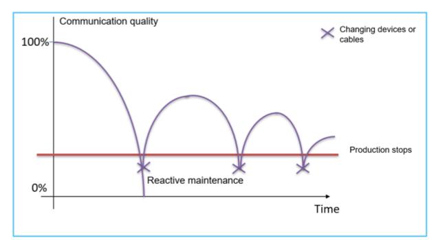 Communication Quality graph of Reactive Maintenance