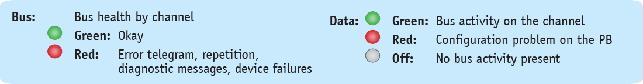 MULTIrep PROFIBUS repeater with error diagnostics