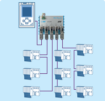 An example of a star structure in a PROFIBUS network with the Multirep X5