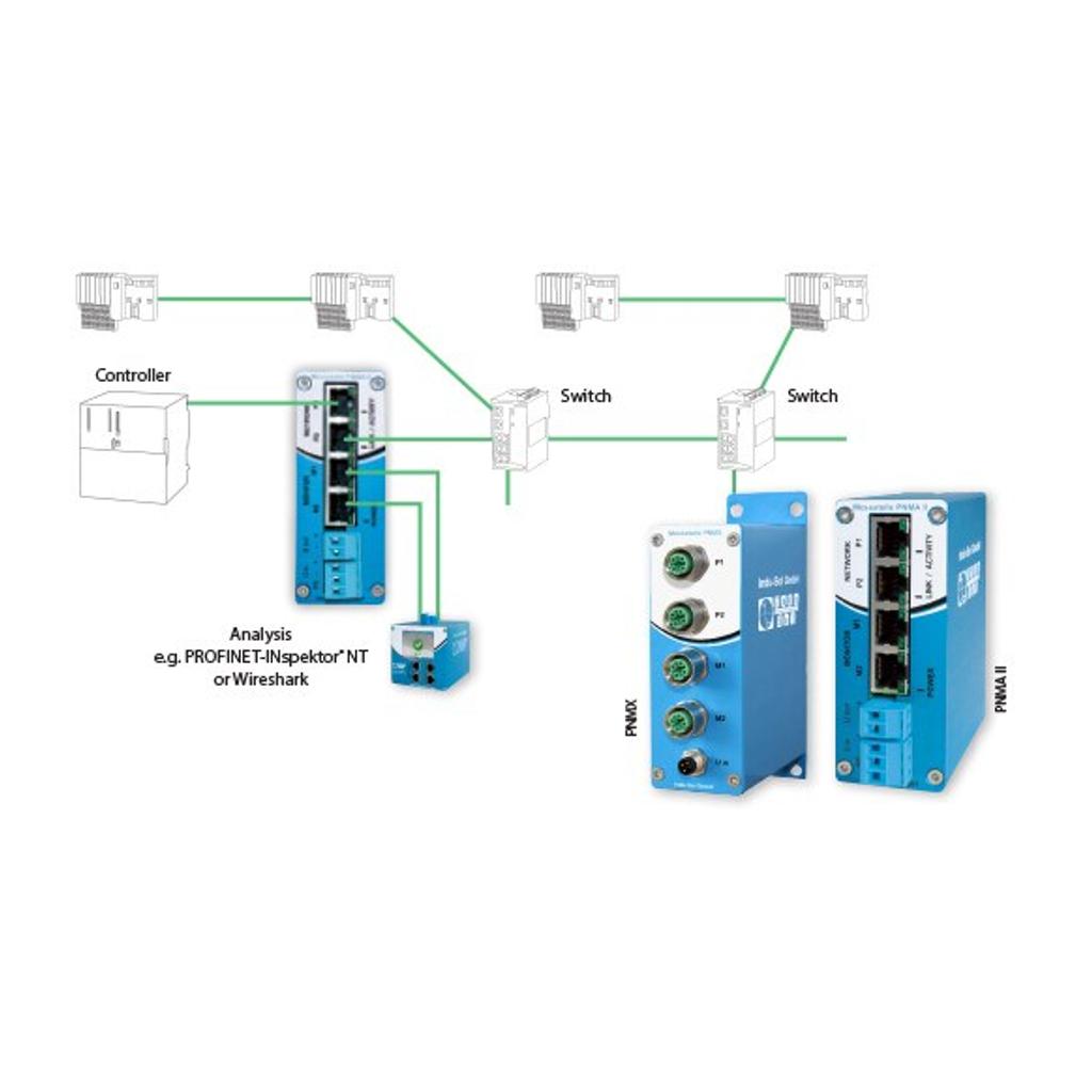 PNMA II Integration into a PROFINET/Ethernet network