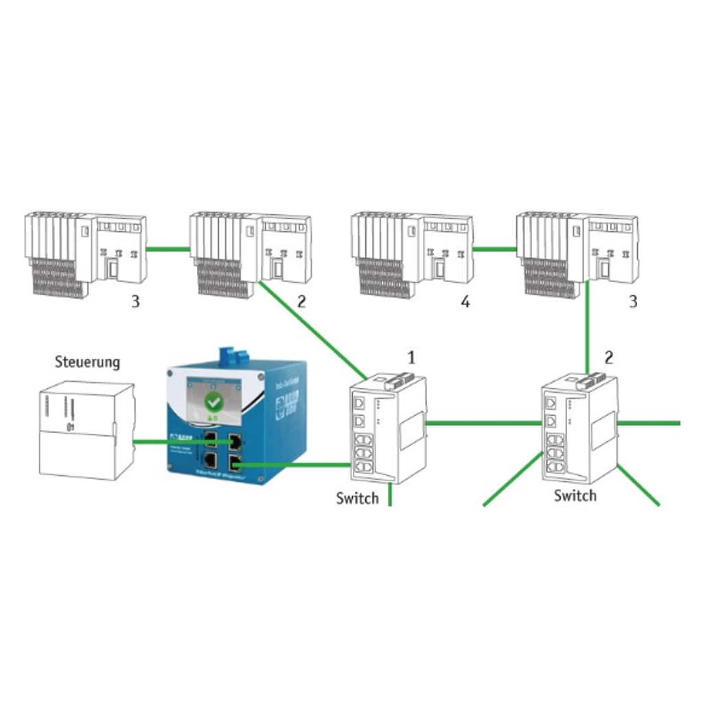 InduSol EtherNet/IP-INspektor 124090000 Position in the network