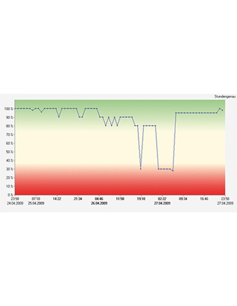 Network condition graph
