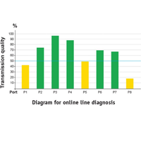 Visualization of online line diagnosis