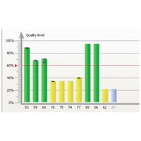 The measuring result is recorded over the time and as Q-value in the form of a bar chart.