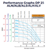 1 inch Double Diaphragm Pump Performance Graph Neoprene, Buna, Santoprene, Hytrel, Viton AODD