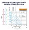 Double Diaphragm Pump Performance Graph Hytrel, Buna, Santoprene
