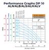 Double Diaphragm Pump Performance Graph Neoprene, Buna, Santoprene, Hytrel, Viton