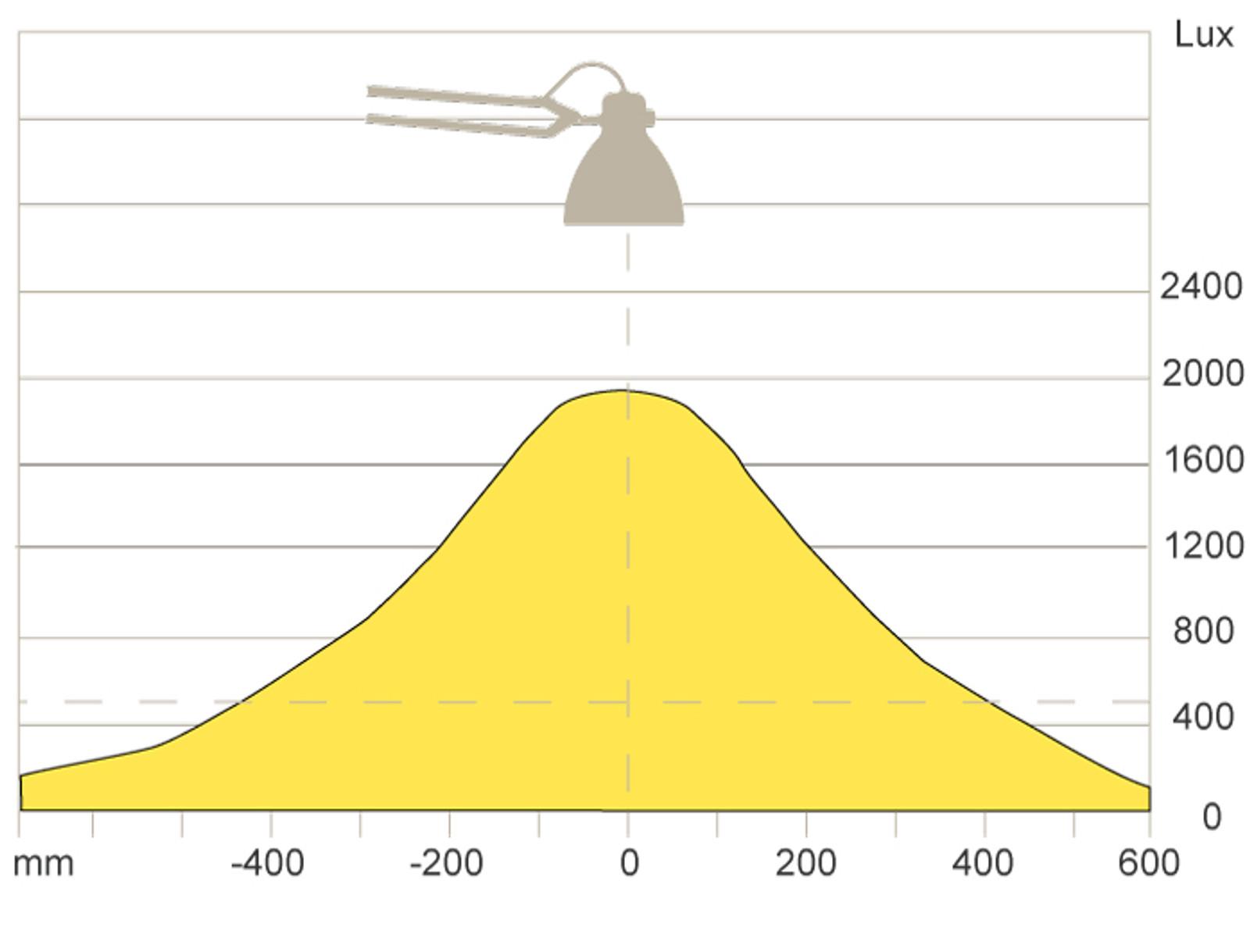 Luxo L1 - LED task light curve