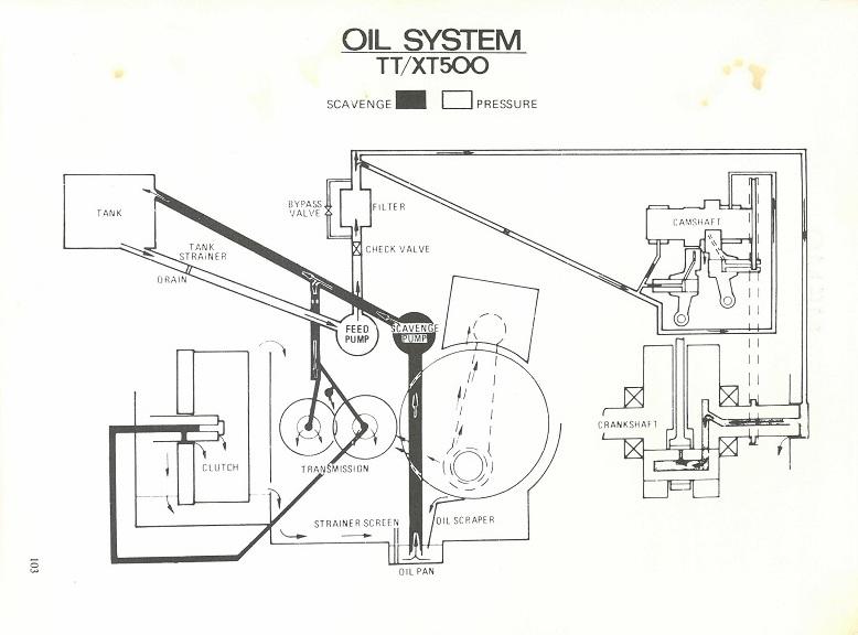 tt500 engine diagram wiring diagram rh s34 ruthdahm de