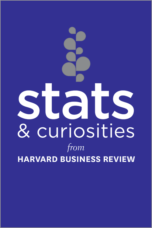 Stats and Curiosities: From Harvard Business Review ^ 16439