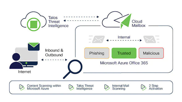 Cisco Secure Email Cloud Mailbox