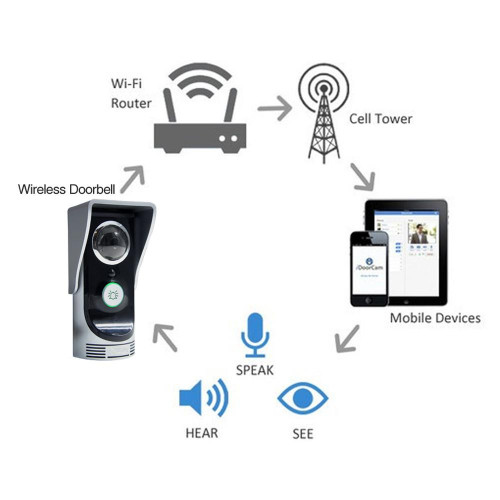 WiFi Doorbell Intercom