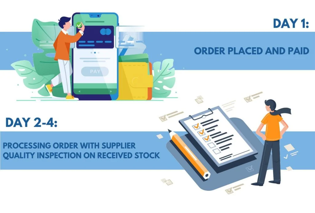 delivery-process-1-1024x695.png