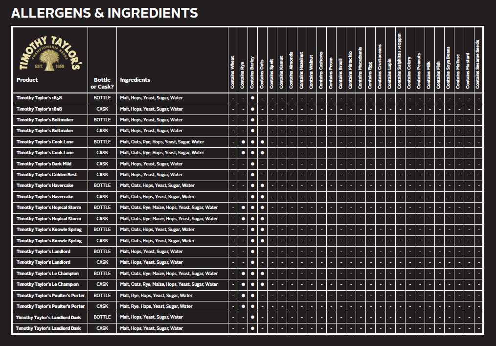 allergen-and-ingredients-table.jpg