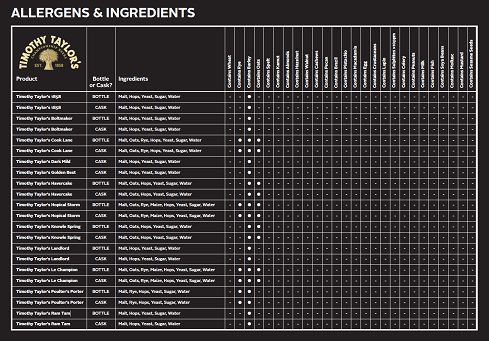 timothly-taylors-allergens-table.png