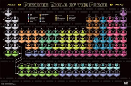 Star Wars - Periodic Table Poster Poster Print - Item # VARTIARP13810