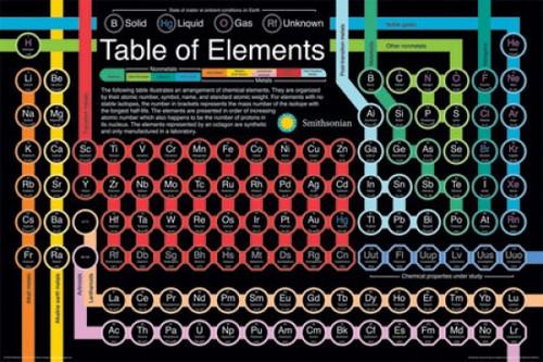 Smithsonian - Periodic Table Poster Poster Print - Item # VARNMR241300