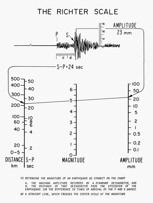 Earthquakes: Richter Scale. /Ndiagram Illustrating The Richter Scale For Determining The Magnitude Of Earthquakes, Developed In 1935 By Seismologists Charles Richter And Beno Gutenberg. Poster Print by Granger Collection - Item # VARGRC0129444
