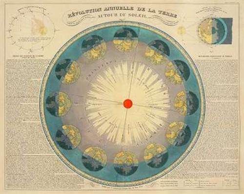Revolution Annuelle de la Terre Autour du Soleil, 1850 Poster Print by H. Nicollet - Item # VARPDX295198