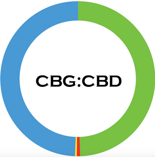 1:1 Ratio CBD : CBG Isolate