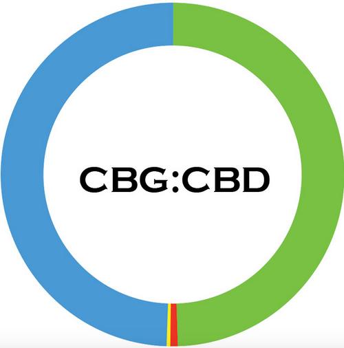 1:1 Ratio CBD : CBG Isolate