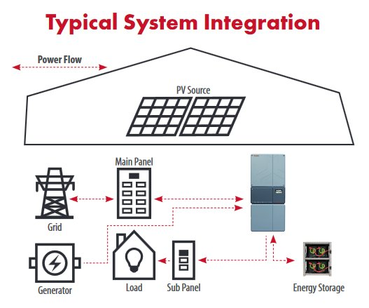 OutBack Power IBR Typical System Integration
