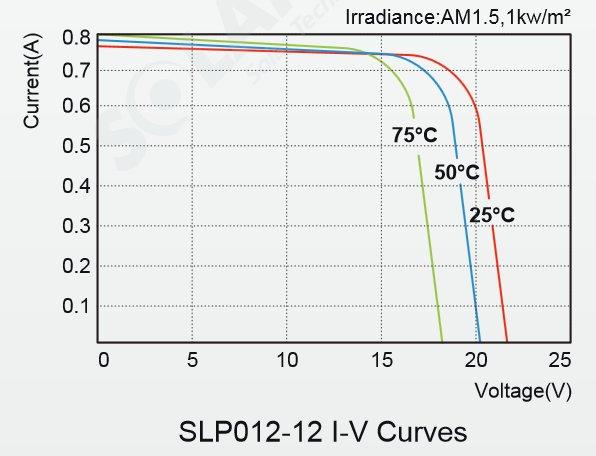Solarland® SLP012-12C 12 Watt, 12V Solar Panel Module IV Curve Diagram