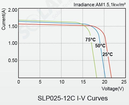 Solarland® SLP025-12C 25 Watt, 12V Solar Panel Module IV Curves Diagram