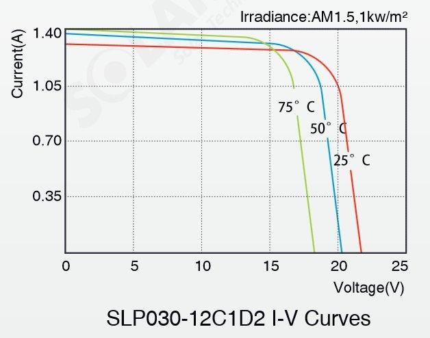 Solarland® SLP030-12C1D2 30 Watt, 12V Solar Panel Module IV Curve Diagram