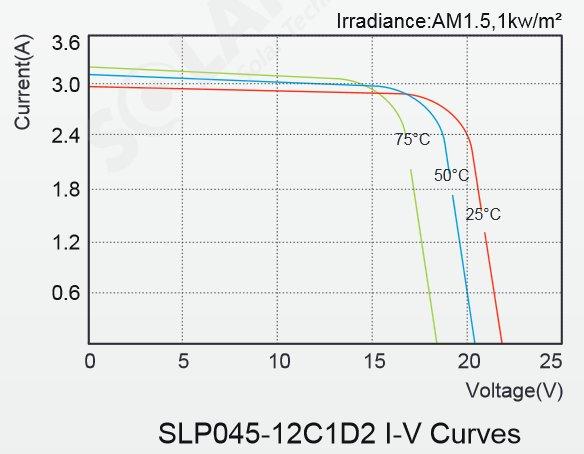 Solarland® SLP045-12C1D2 45 Watt, 12V Solar Panel Module IV Curve Diagram