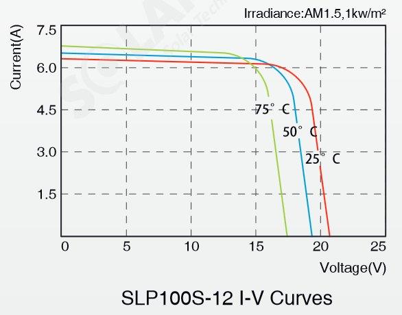 Solarland® SLP100S-12 100 Watt, 12V Mono Solar Panel Module IV Curve Diagram