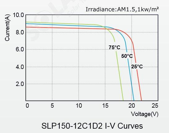 Solarland® SLP150-12C1D2 150 Watt, 12V C1D2 Solar Panel w/ 50mm Large Frame IV Curves Diagram