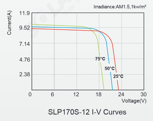 Solarland® SLP170S-12 160 Watt, 12V Solar Panel Module IV Curves Diagram