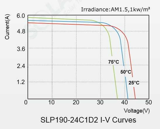 Solarland® 190 Watt, 24V C1D2 Solar Panel w/ 50mm Large Frame IV Curve Diagram