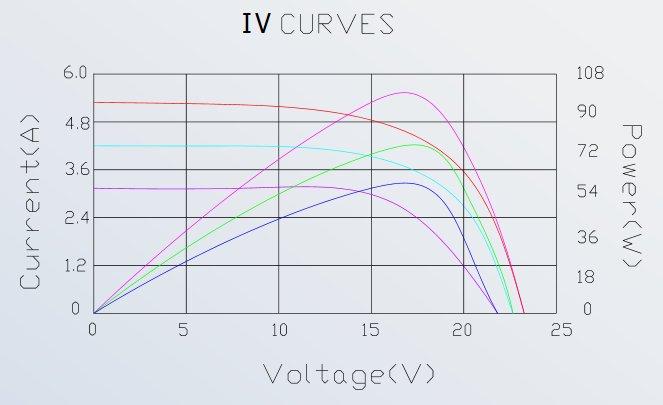 Solartech Power SPM100P-TS-N 100 Watt Solar Panel Module IV Curve Diagram