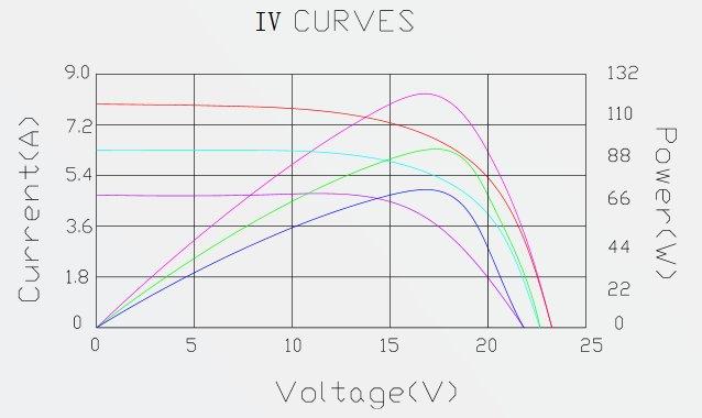 Solartech SPM135P-S-F 135W 12V Solar Panel Module IV Curve Diagram