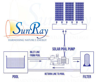 SunRay SolFlo 1 Solar Powered Pool Pump SolarPool.com