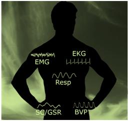 body with EMG,EKG,Resp,SC/GSR,BVP Signals