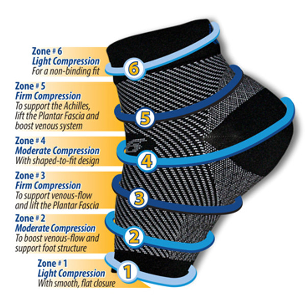OrthoSleeve FS6 Five Zone Technology