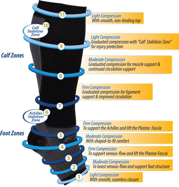 FS6+ Compression Leg Sleeves - Compression Zones